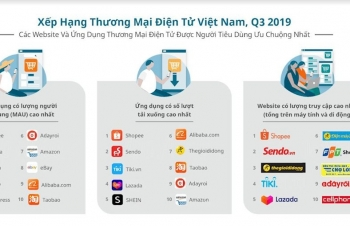 shopee sendo the gioi di dong dan dau ve luong truy cap website thuong mai dien tu quy iii2019
