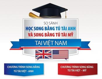 infographic hoc song bang tu tai anh va song bang tu tai my tai viet nam